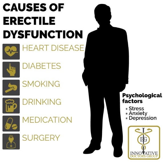 what cause erectile dysfunction?