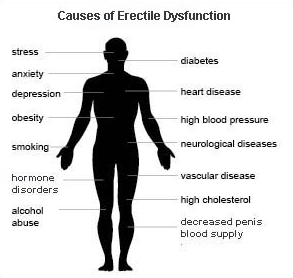 causes of ed